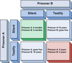 prisonersdilemma1