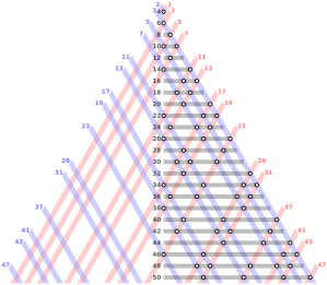 2000px-Goldbach_partitions_of_the_even_integers_from_4_to_50_rev4b.svg