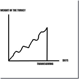 Turkey Problem_thumb[1]
