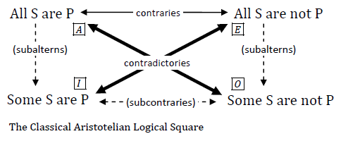 artitotelian-logical-square.PNG