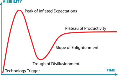 400px-Gartner_Hype_Cycle.png